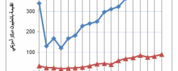 """""""الإحصاء"""": ارتفاع ملحوظ في العجز التجاري في تشرين الثاني"""