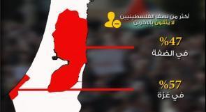 أكثر من نصف الفلسطينيين محبطون ولا يثقون بالاخرين