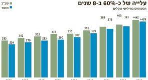 مخصصات متقاعدي الشاباك والموساد تكلف إسرائيل 871 مليون شيقل