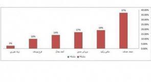 صورة مسربة تظهر  حصول عساف على أعلى الاصوات وتلاعب لصالح احمد جمال