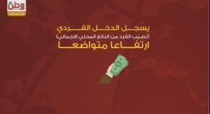 دخل الفرد من الناتج المحلي الفلسطيني 1800 دولار