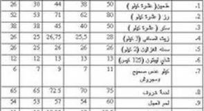 مواطن رام الله: الدخل المرتفع لا يعني رفاهية الأسرة