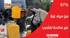 97% من المياه  في غزة غير صالحة للشرب