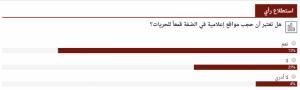 استطلاع لوطن: 71% يرون أن حجب مواقع اعلامية في الضفة قمع للحريات
