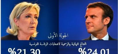 النتائج النهائية والرسمية لانتخابات الرئاسة الفرنسية: ماكرون 24.01% ولوبان 21.30%