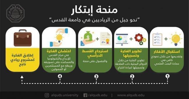 """جامعة القدس تعلن عن استحداث برنامج منحة """"ابتكار"""" لتشجيع الريادية بين الشباب"""