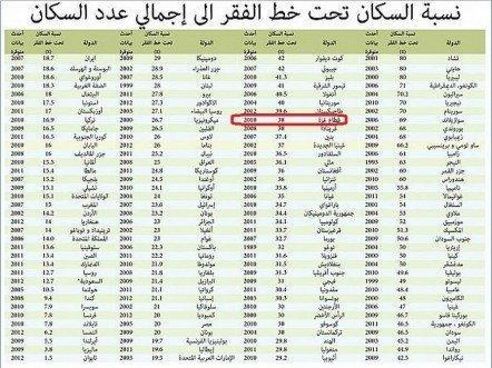 غزة الثالثة عربيًا من حيث الفقر