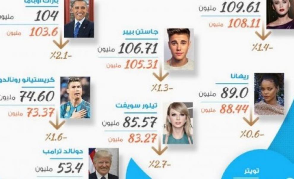 """زعماء ومشاهير فضحهم """"تويتر"""".. روسيا السبب والآتي أعظم"""